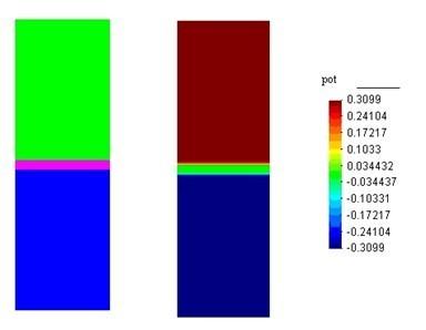 加正偏压的p-i-n结构的二极管,电子行业数值模拟解决方案