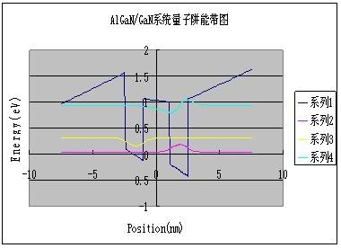 能带图、能级位置与相应的波函数,电子行业数值模拟解决方案
