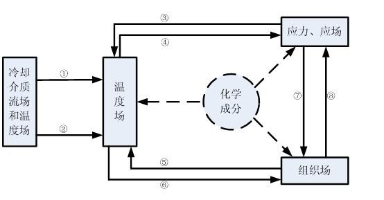 热处理各物理量耦合关系,材料行业应用解决方案