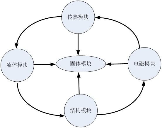 SciFEA机械行业多物理场解决方案,机械行业应用解决方案