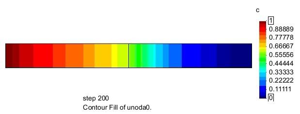 扩散55.5天Cu原子质量分数分布图,材料行业应用解决方案