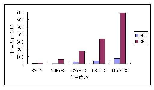 不同规模时SciFEA-GPU与普通CPU计算求解时间对比