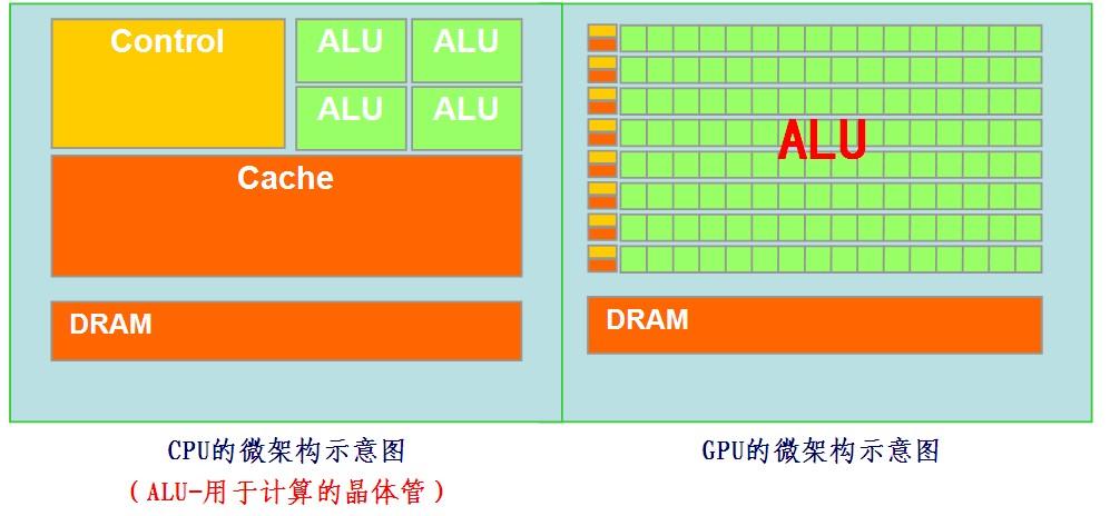 GPU微架构示意图