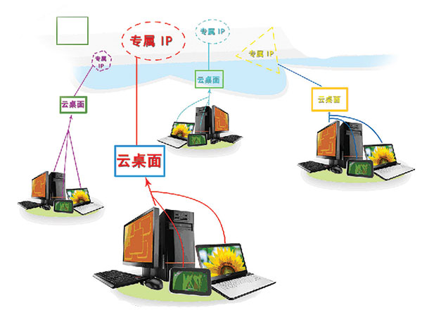 超算阿里云数值模拟服务解决方案的优势