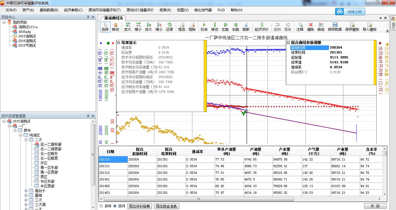 图7 原油和天然气储量评估